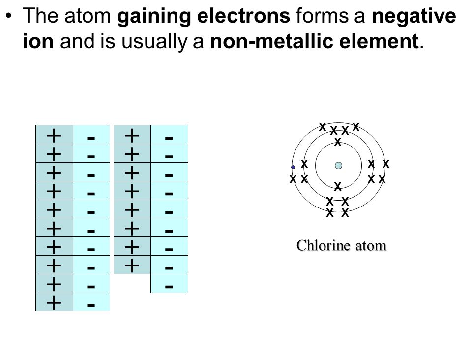 The atom gaining electrons forms a negative ion and is usually a non-metallic element.