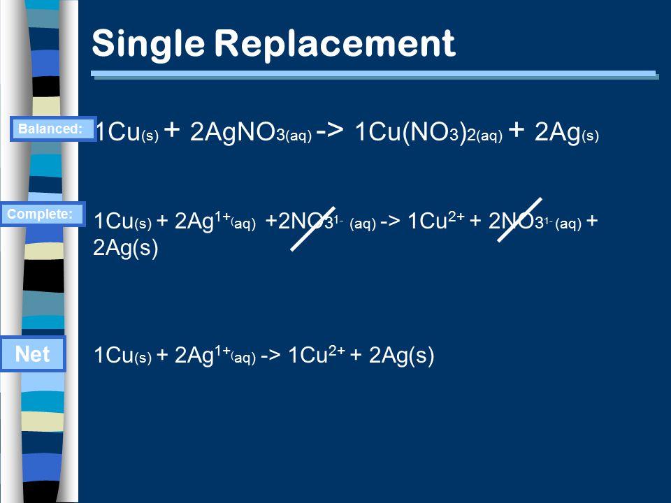 Single Replacement 1Cu (s) + 2AgNO 3 (aq) -> 1Cu(NO 3 ) 2 (aq) + 2Ag (s) 1Cu (s) + 2Ag 1+ ( aq) +2NO 3 1- (aq) -> 1Cu 2+ + 2NO 3 1- (aq) + 2Ag(s) 1Cu (s) + 2Ag 1+ ( aq) -> 1Cu 2+ + 2Ag(s) Complete: Net Balanced: