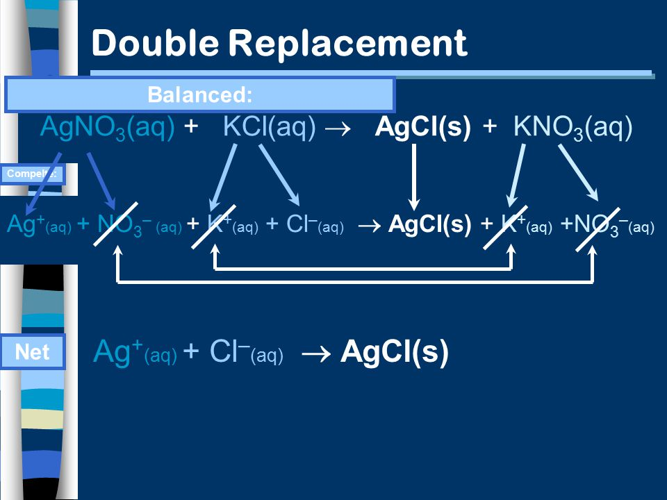 Double Replacement AgNO 3 (aq) + KCl(aq)  AgCl(s) + KNO 3 (aq) Ag + (aq) + NO 3 – (aq) + K + (aq) + Cl – (aq)  AgCl(s) + K + (aq) +NO 3 – (aq) Compelte: Balanced: Net Ag + (aq) + Cl – (aq)  AgCl(s)