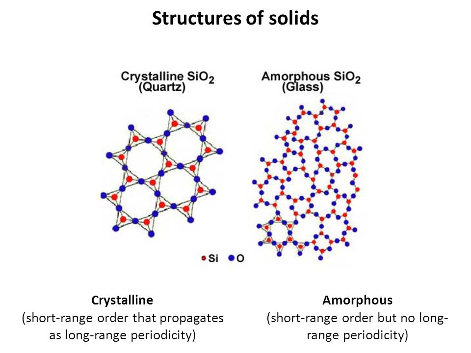Structures of solids Amorphous (short-range order but no long- range periodicity) Crystalline (short-range order that propagates as long-range periodi