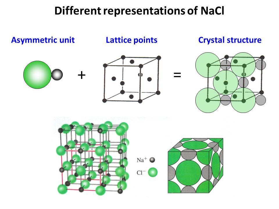 Asymmetric unitLattice pointsCrystal structure + =
