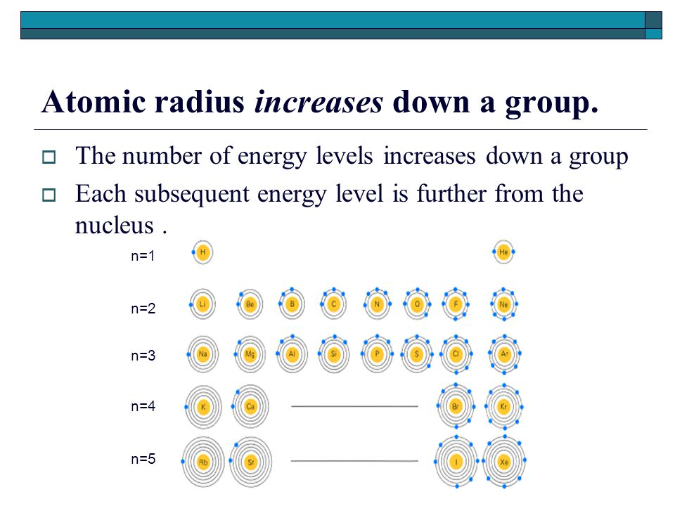 Atomic radius increases down a group.