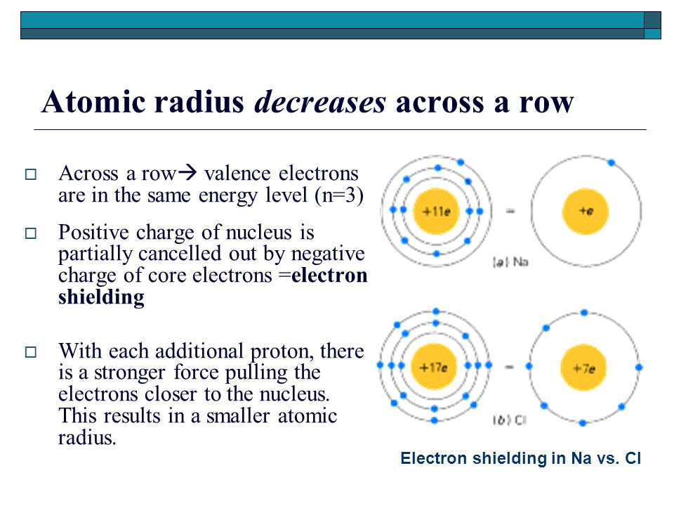 Atomic radius decreases across a row  Across a row  valence electrons are in the same energy level (n=3)  Positive charge of nucleus is partially cancelled out by negative charge of core electrons =electron shielding  With each additional proton, there is a stronger force pulling the electrons closer to the nucleus.