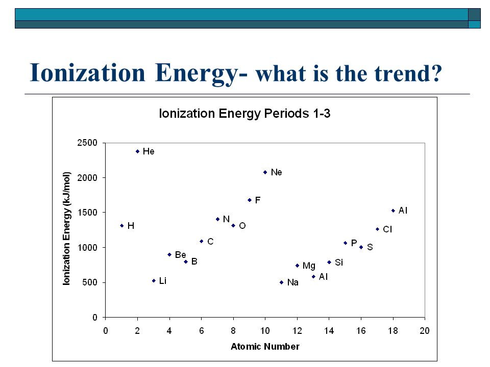 Ionization Energy- what is the trend
