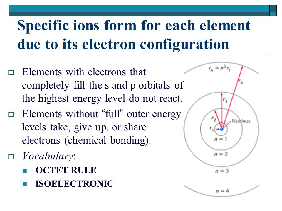 Specific ions form for each element due to its electron configuration  Elements with electrons that completely fill the s and p orbitals of the highest energy level do not react.