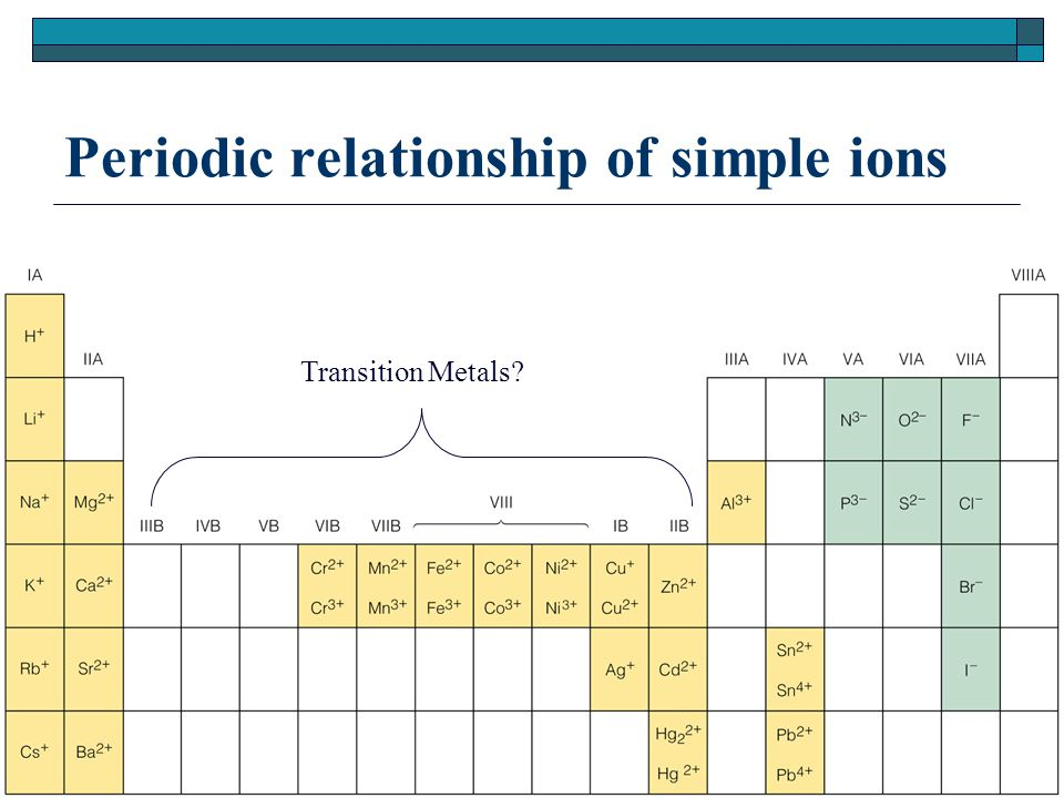 Periodic relationship of simple ions Transition Metals?