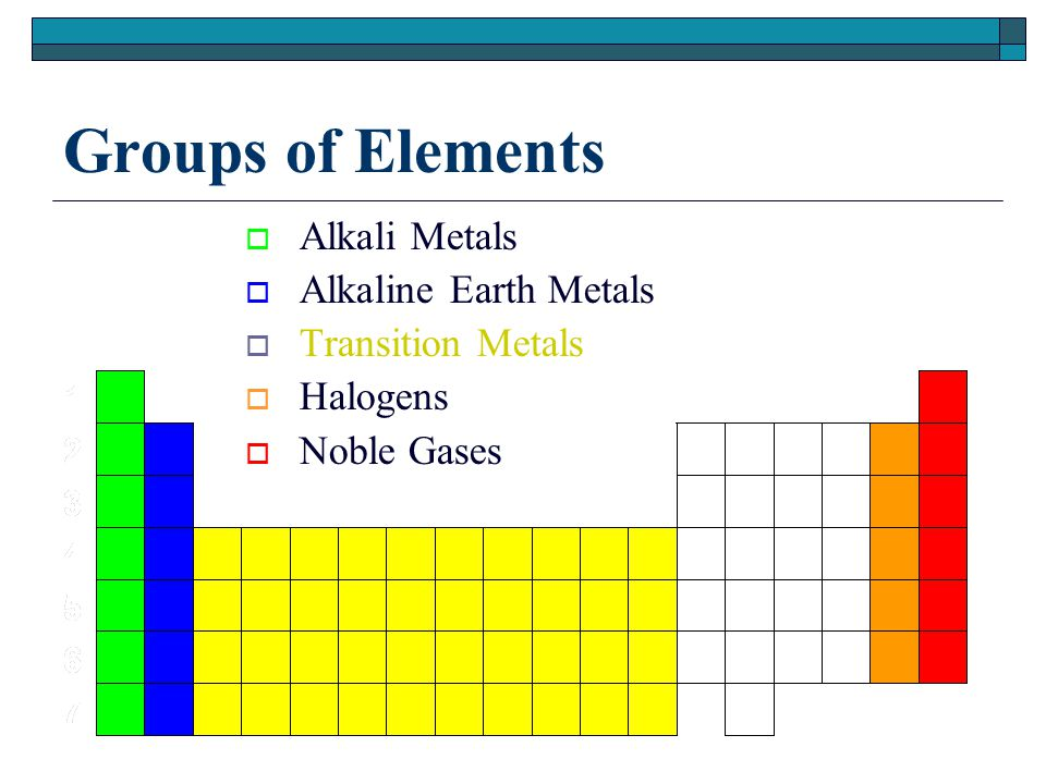 Groups of Elements  Alkali Metals  Alkaline Earth Metals  Transition Metals  Halogens  Noble Gases