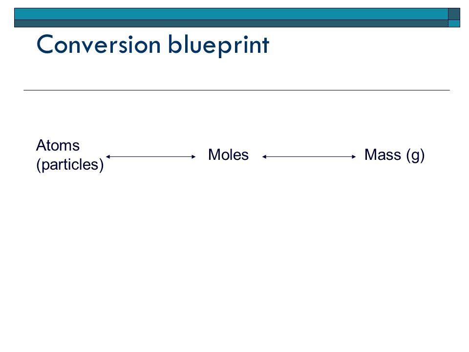 Conversion blueprint Atoms (particles) MolesMass (g)