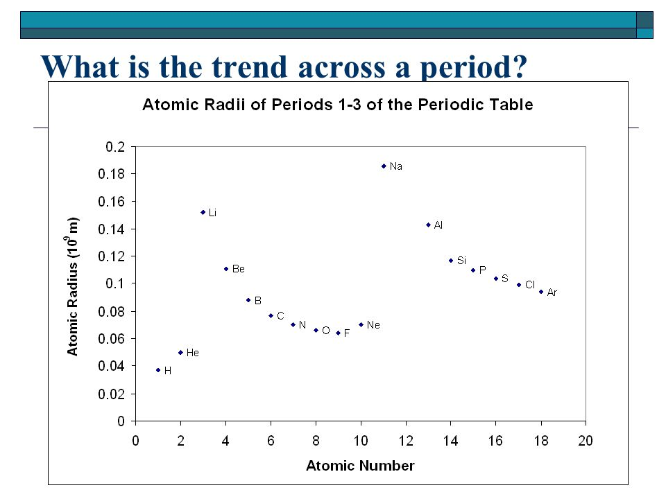 What is the trend across a period