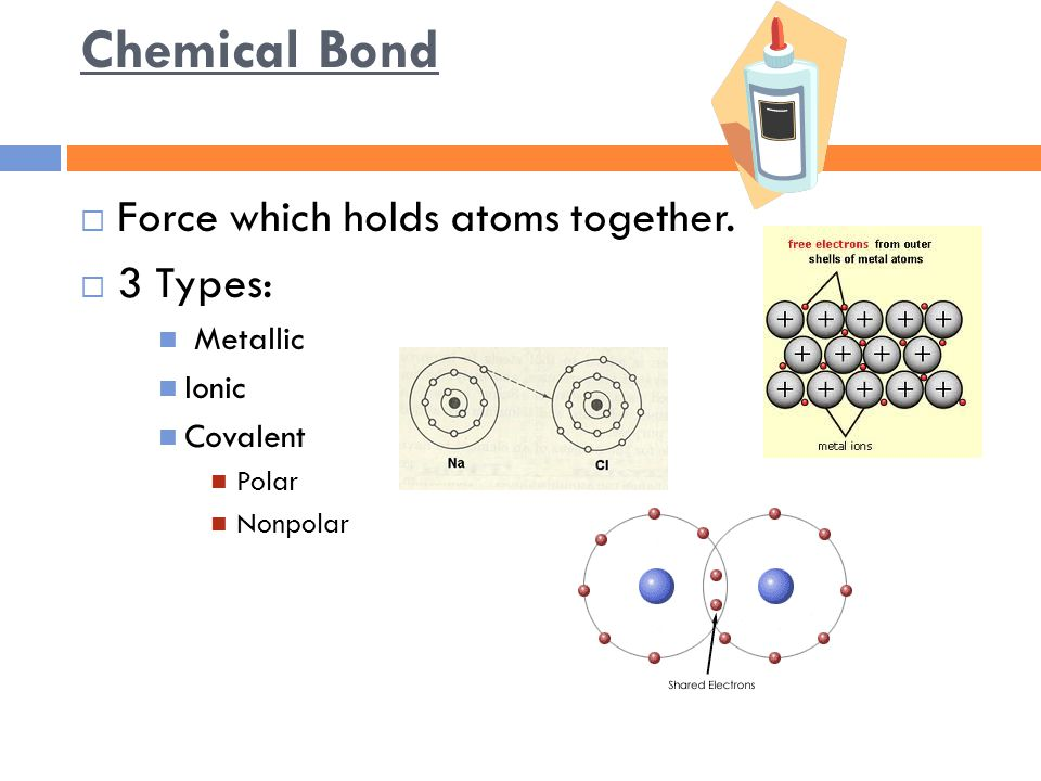 Chemical Bond  Force which holds atoms together.  3 Types: Metallic Ionic Covalent Polar Nonpolar