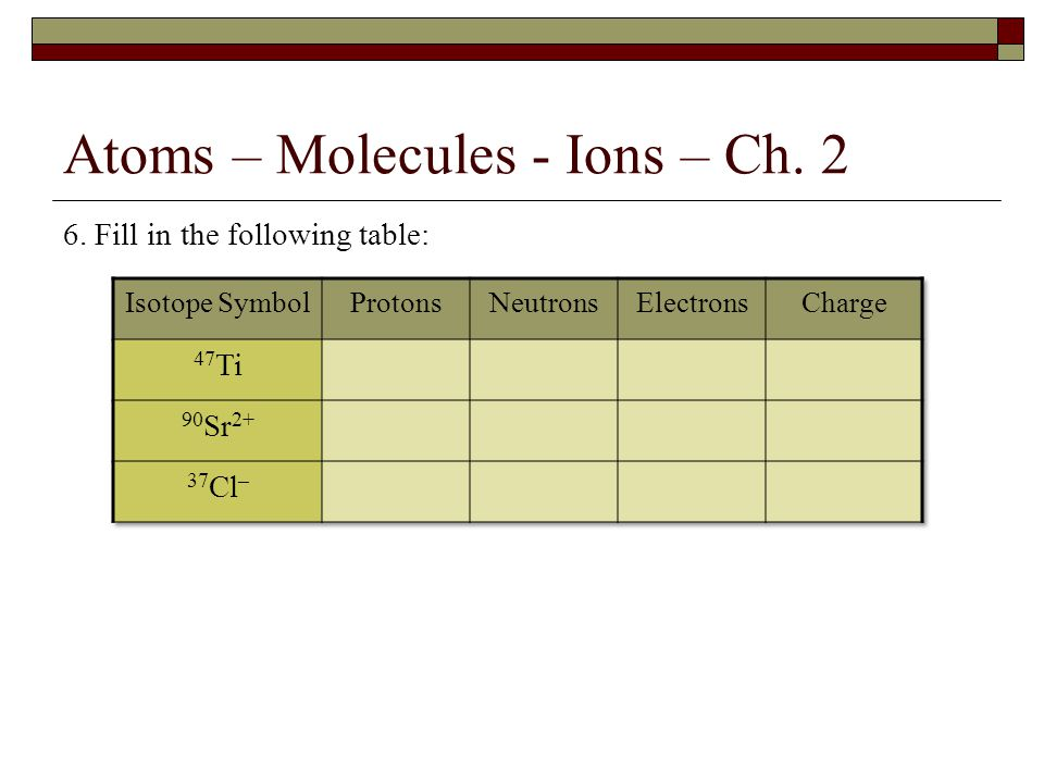 Atoms – Molecules - Ions – Ch. 2 6. Fill in the following table: