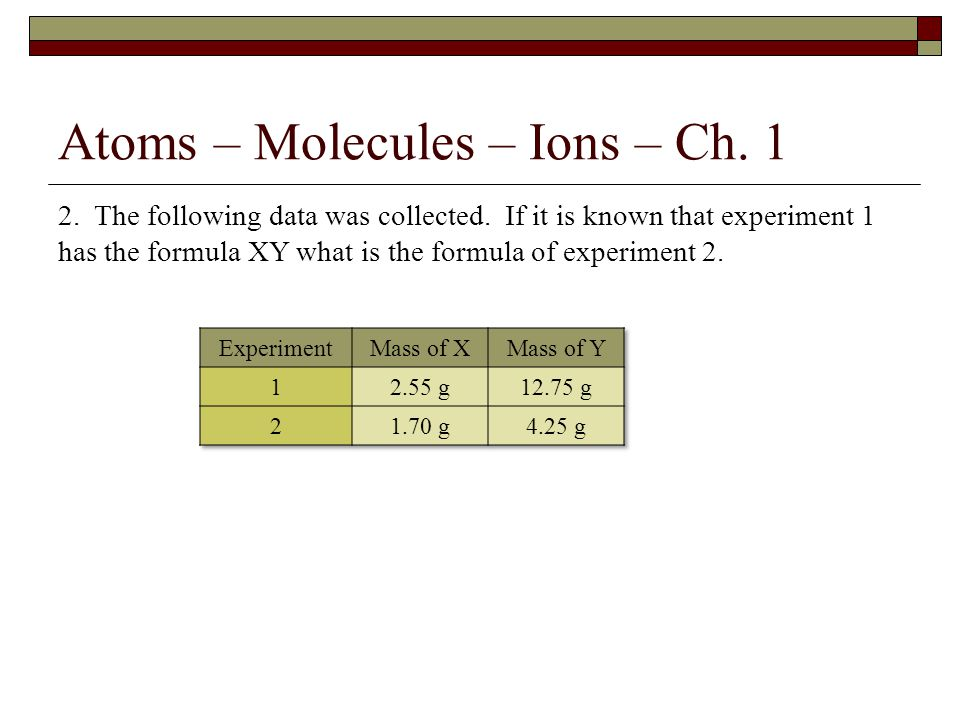 Atoms – Molecules – Ions – Ch. 1 2. The following data was collected.