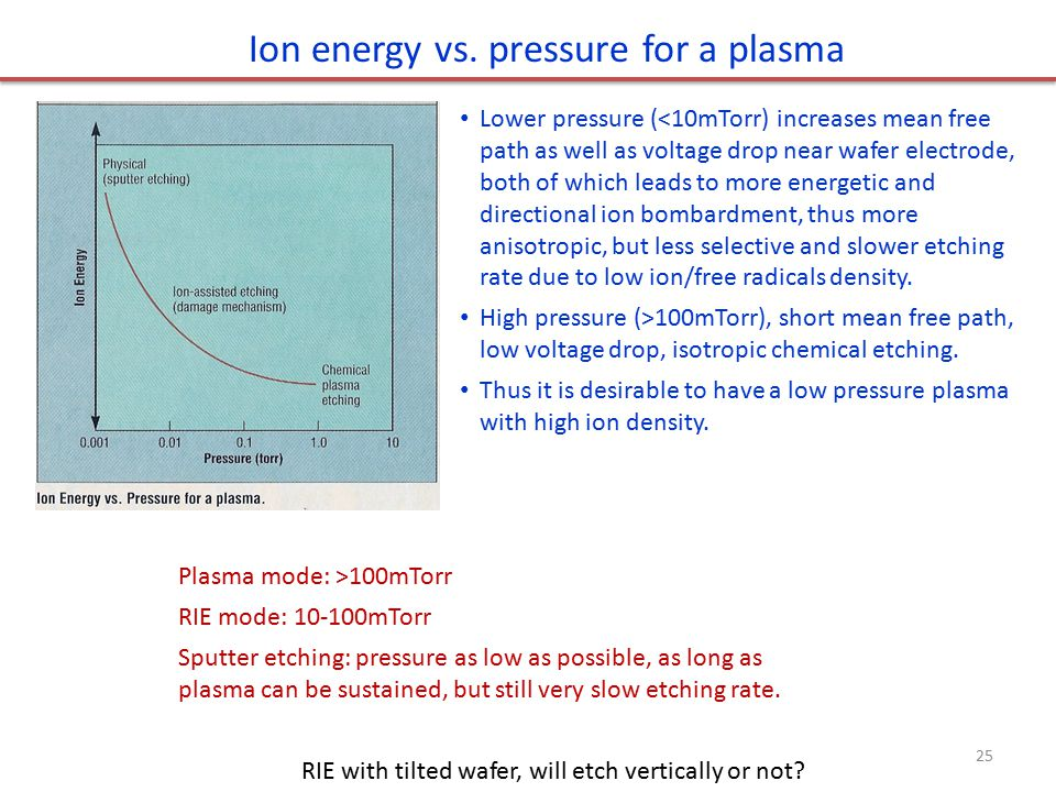 Ion energy vs. pressure for a plasma Lower pressure (<10mTorr) increases mean free path as well as voltage drop near wafer electrode, both of which le