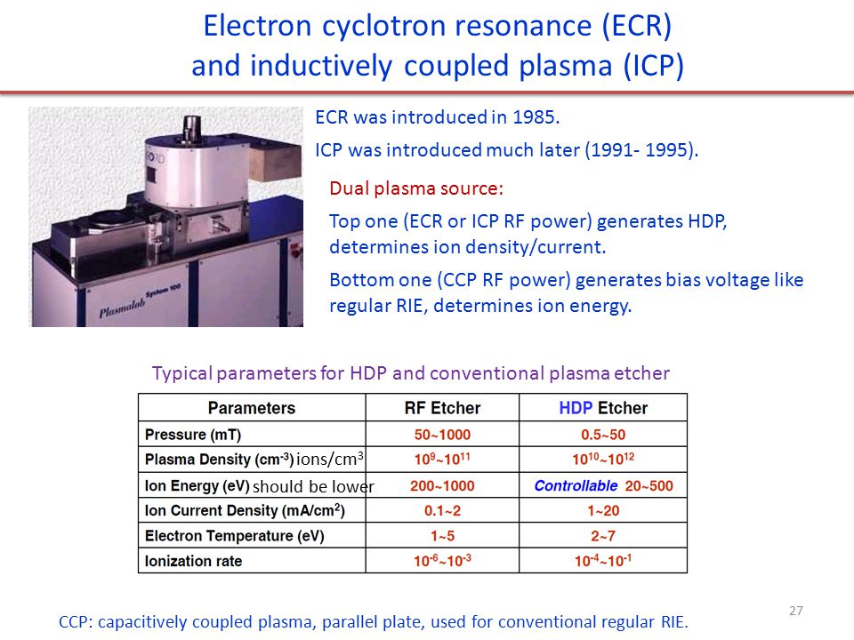 ECR was introduced in 1985. ICP was introduced much later (1991- 1995). Electron cyclotron resonance (ECR) and inductively coupled plasma (ICP) Dual p