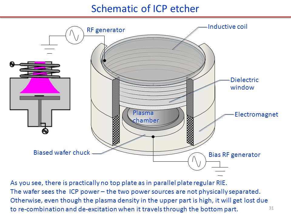 Electromagnet Dielectric window Inductive coil Biased wafer chuck RF generator Bias RF generator Plasma chamber Schematic of ICP etcher As you see, th