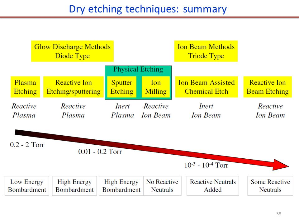 Dry etching techniques: summary 38