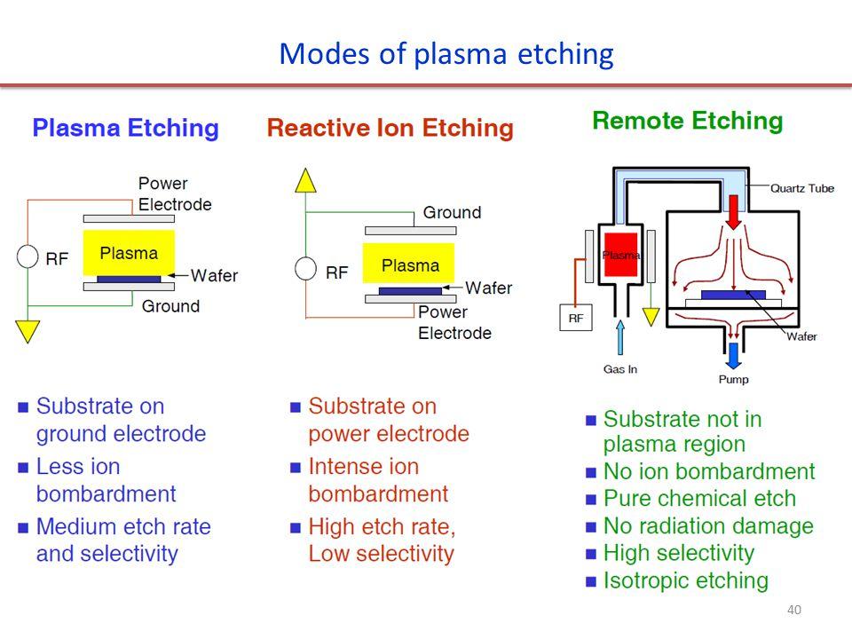 Modes of plasma etching 40