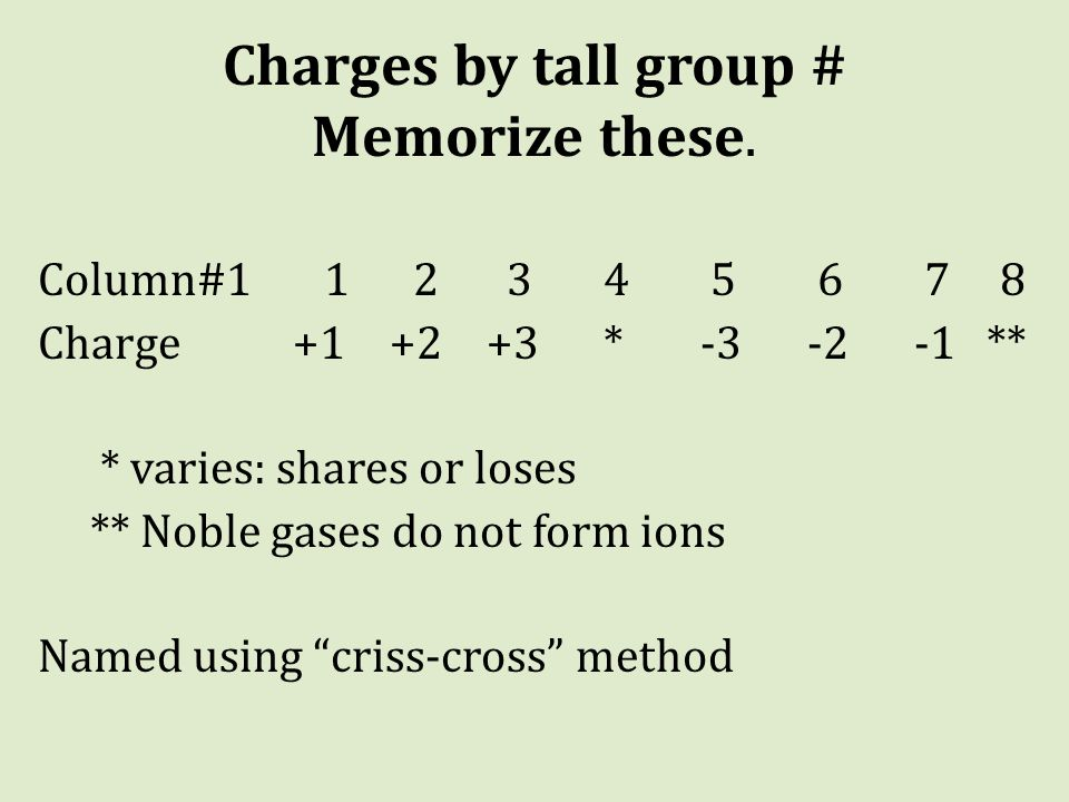 Charges by tall group # Memorize these.