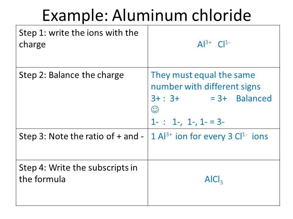 Example: Aluminum chloride Step 1: write the ions with the chargeAl 3+ Cl 1- Step 2: Balance the chargeThey must equal the same number with different signs 3+ : 3+ = 3+ Balanced 1- : 1-, 1-, 1- = 3- Step 3: Note the ratio of + and -1 Al 3+ ion for every 3 Cl 1- ions Step 4: Write the subscripts in the formulaAlCl 3