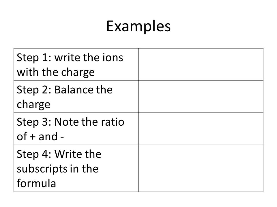 Examples Step 1: write the ions with the charge Step 2: Balance the charge Step 3: Note the ratio of + and - Step 4: Write the subscripts in the formula