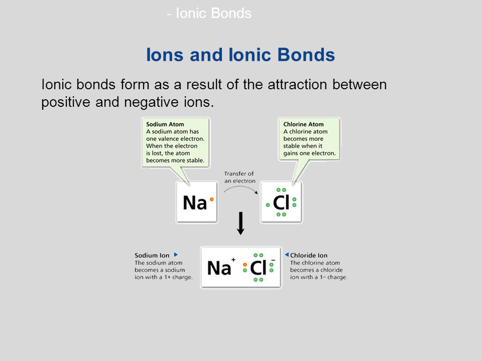 - Ionic Bonds Ions and Ionic Bonds Ionic bonds form as a result of the attraction between positive and negative ions.
