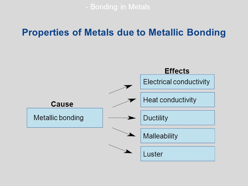 Properties of Metals due to Metallic Bonding Metallic bonding Electrical conductivity Heat conductivity Ductility Malleability Luster Cause Effects - Bonding in Metals