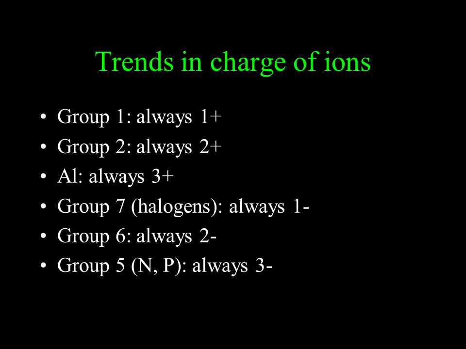 Trends in charge of ions Group 1: always 1+ Group 2: always 2+ Al: always 3+ Group 7 (halogens): always 1- Group 6: always 2- Group 5 (N, P): always 3-
