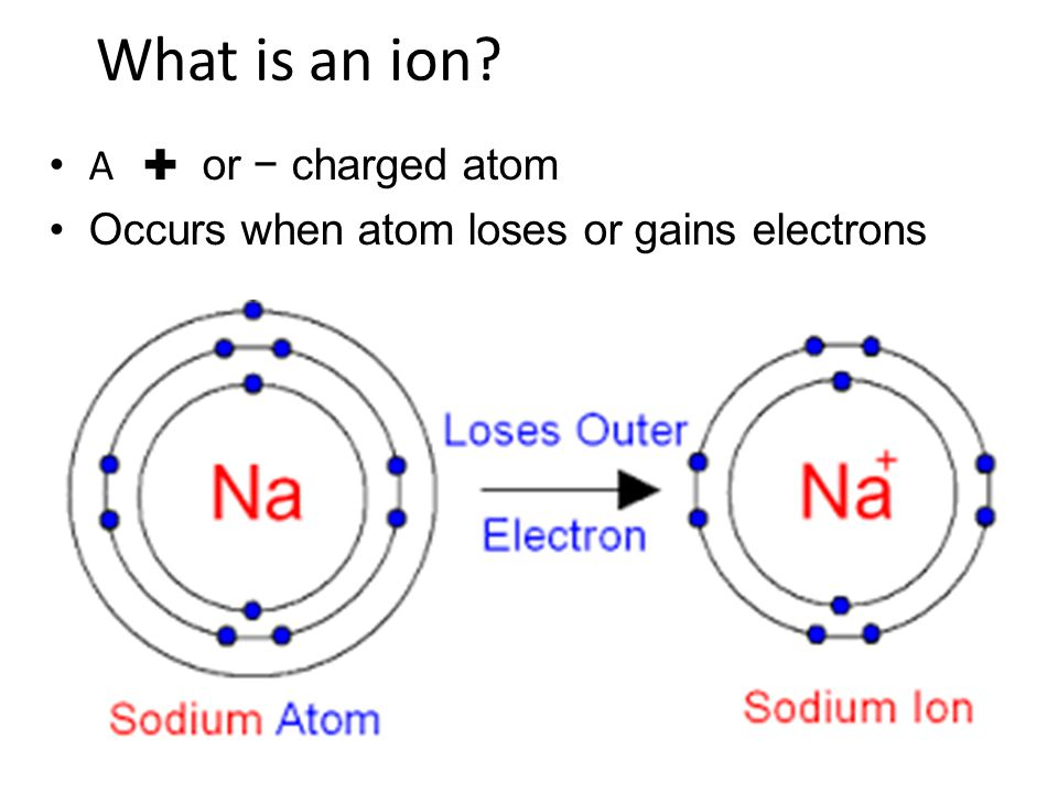 What is an ion A ✚ or − charged atom Occurs when atom loses or gains electrons