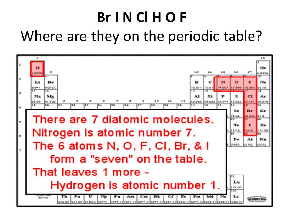 Br I N Cl H O F Where are they on the periodic table?