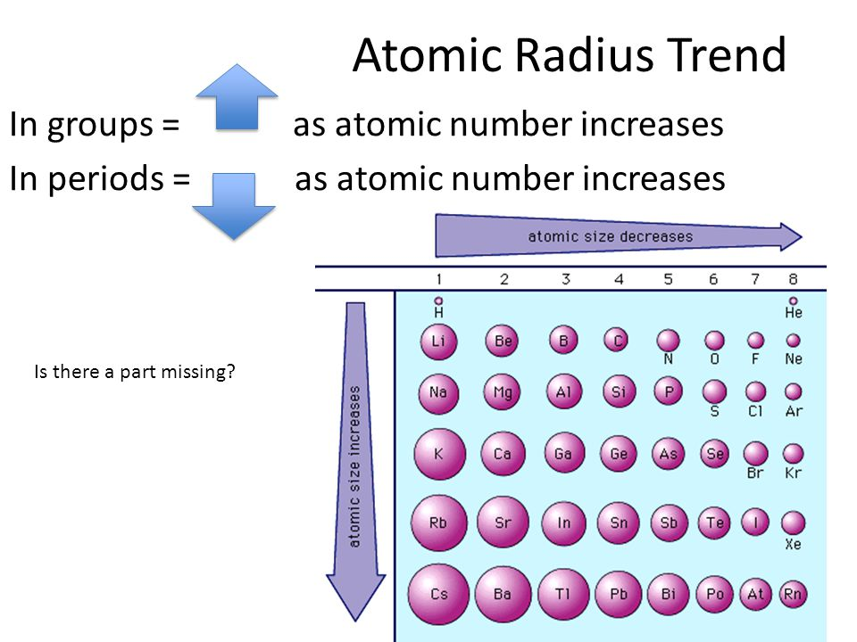 Atomic Radius Trend In groups = as atomic number increases In periods = as atomic number increases Is there a part missing?