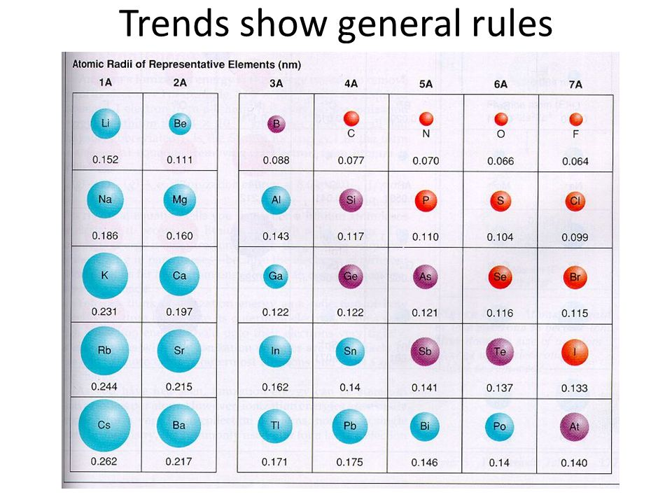 Trends show general rules