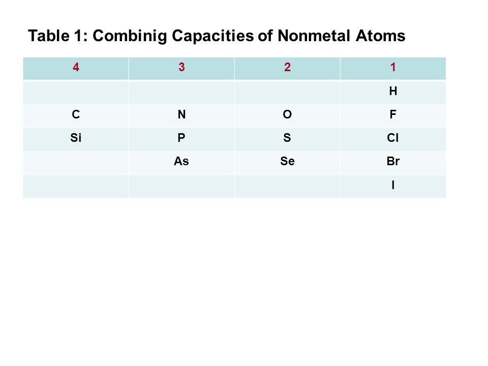 4321 H CNOF SiPSCl AsSeBr I Table 1: Combinig Capacities of Nonmetal Atoms