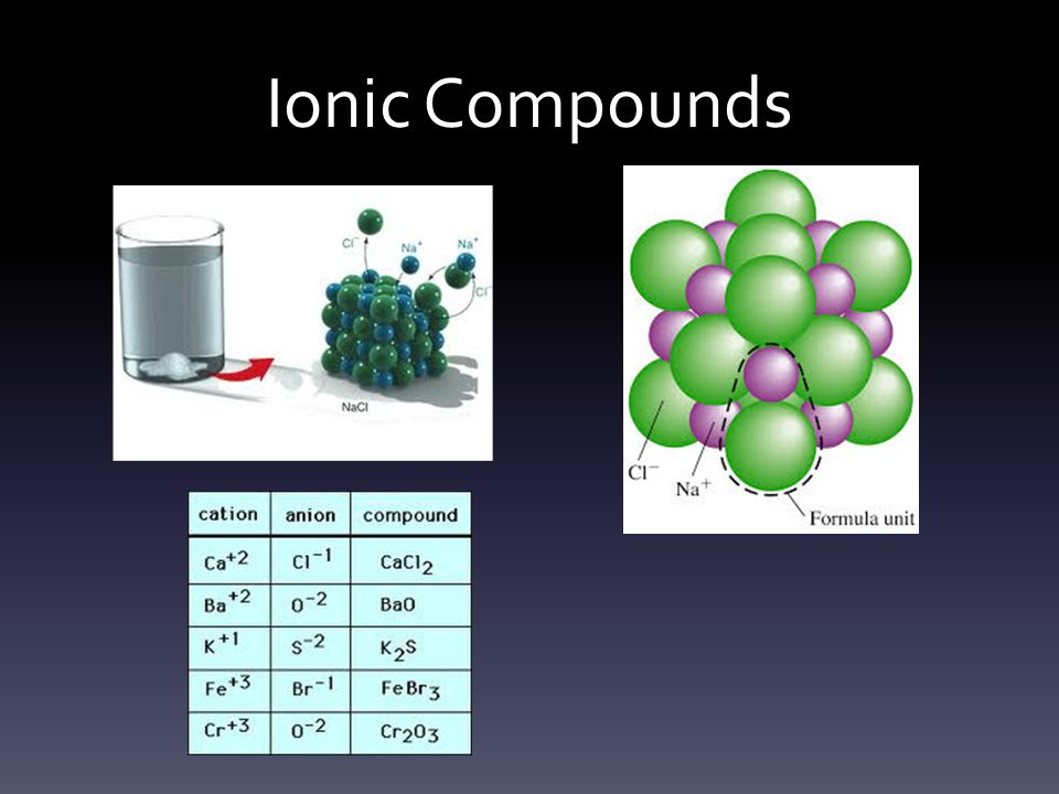 Quick Task Take all 6 positively charged ions from this presentation and combine them with the 6 negatively charged ions from the this presentation and write their names and formulas