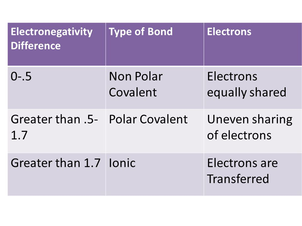 Electronegativity Difference Type of BondElectrons 0-.5Non Polar Covalent Electrons equally shared Greater than.5- 1.7 Polar CovalentUneven sharing of