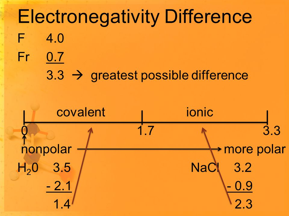 Electronegativity Difference F4.0 Fr0.7 3.3  greatest possible difference covalent ionic 0 1.7 3.3 nonpolar more polar H 2 0 3.5NaCl 3.2 - 2.1 - 0.9 1.4 2.3