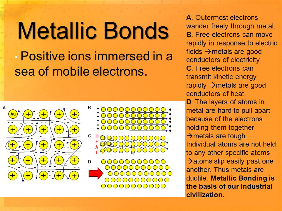 Metallic Bonds Positive ions immersed in a sea of mobile electrons.