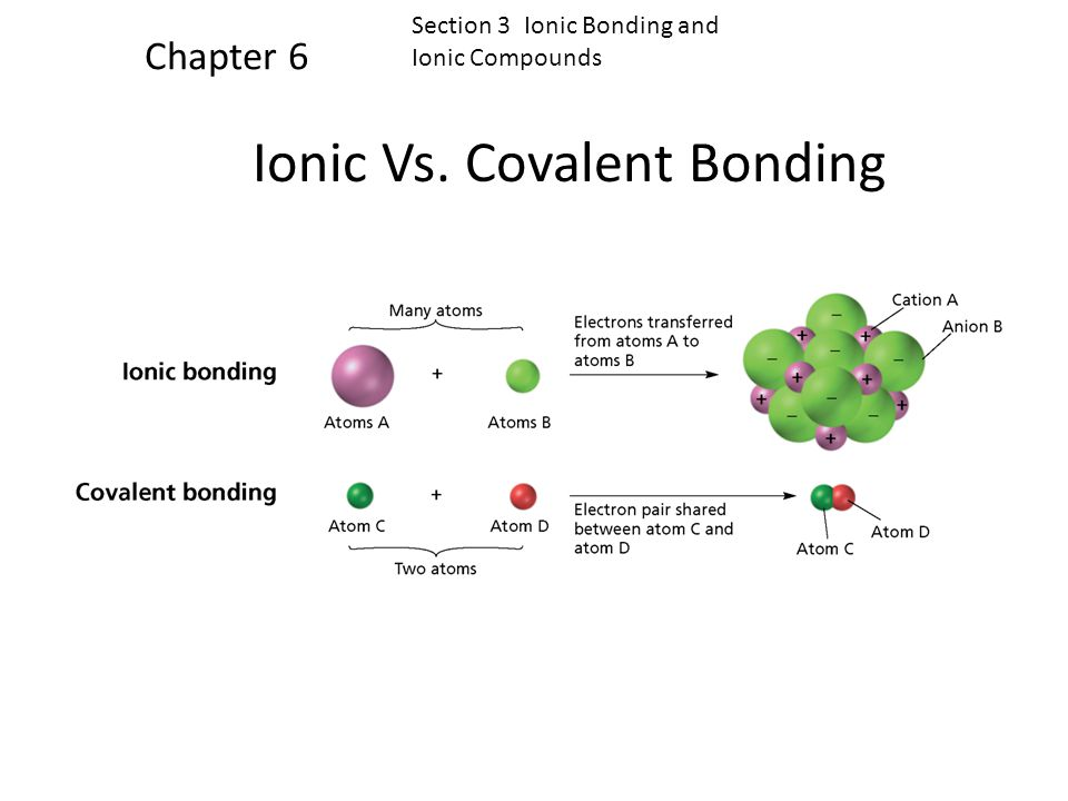 Section 3 Ionic Bonding and Ionic Compounds Chapter 6 Ionic Compounds, continued The chemical formula of an ionic compound represents not molecules, b