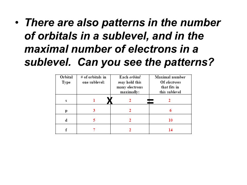 There are also patterns in the number of orbitals in a sublevel, and in the maximal number of electrons in a sublevel. Can you see the patterns? Orbit