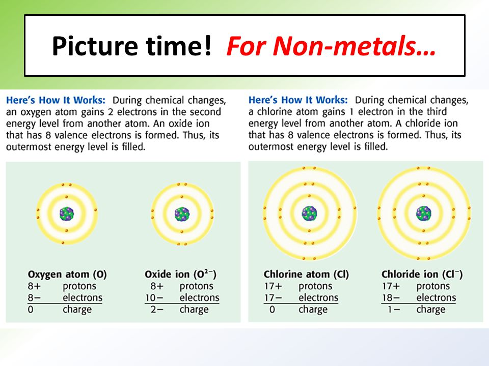 Picture time! For Non-metals…