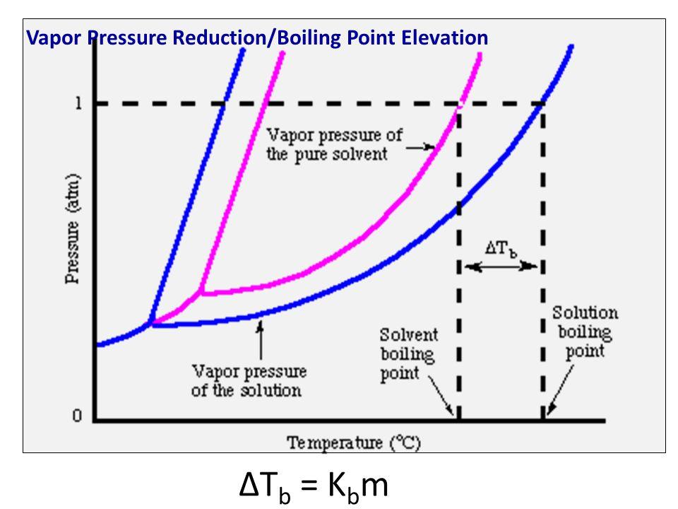 Vapor Pressure Reduction/Boiling Point Elevation ΔT b = K b m