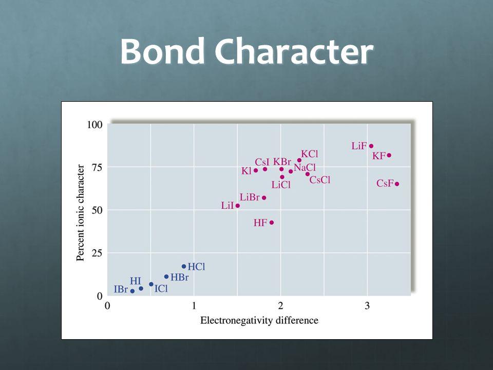Bond Character
