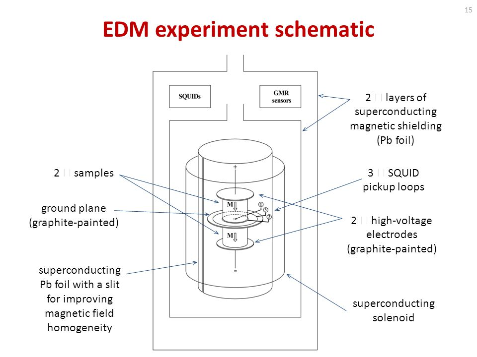 EDM experiment schematic 2  samples ground plane (graphite-painted) superconducting Pb foil with a slit for improving magnetic field homogeneity 2  layers of superconducting magnetic shielding (Pb foil) 3  SQUID pickup loops 2  high-voltage electrodes (graphite-painted) superconducting solenoid 15