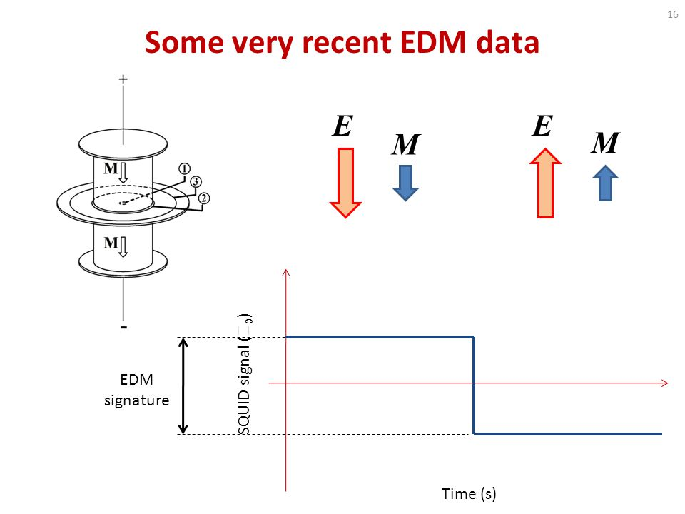 Some very recent EDM data Time (s) SQUID signal (  0 ) EE M M EDM signature 16