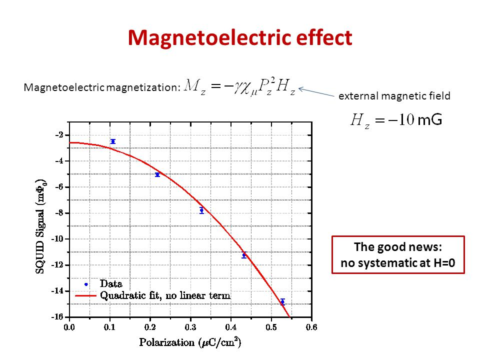 Magnetoelectric effect Magnetoelectric magnetization: external magnetic field The good news: no systematic at H=0
