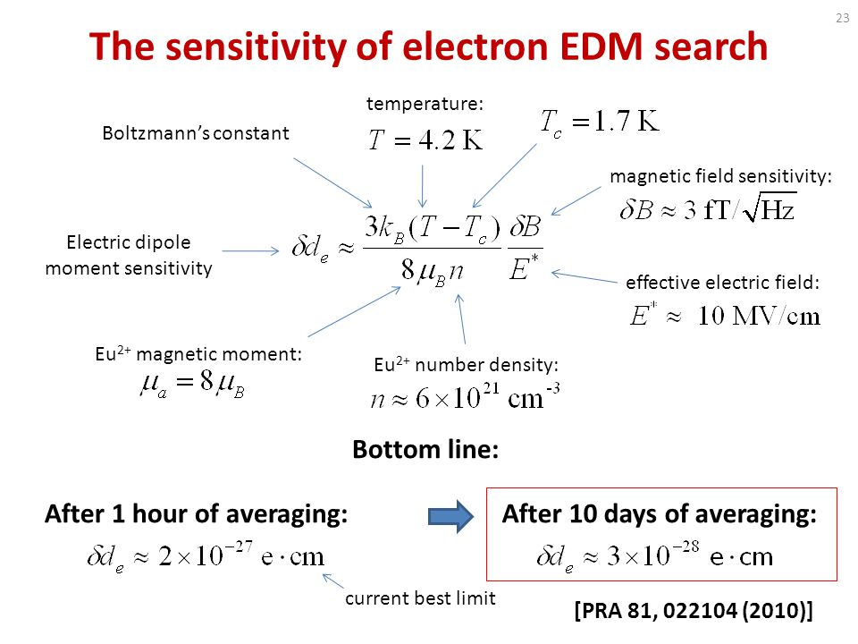 The sensitivity of electron EDM search magnetic field sensitivity: effective electric field: Electric dipole moment sensitivity temperature: Boltzmann's constant Eu 2+ number density: Eu 2+ magnetic moment: Bottom line: After 1 hour of averaging:After 10 days of averaging: current best limit 23 [PRA 81, 022104 (2010)]