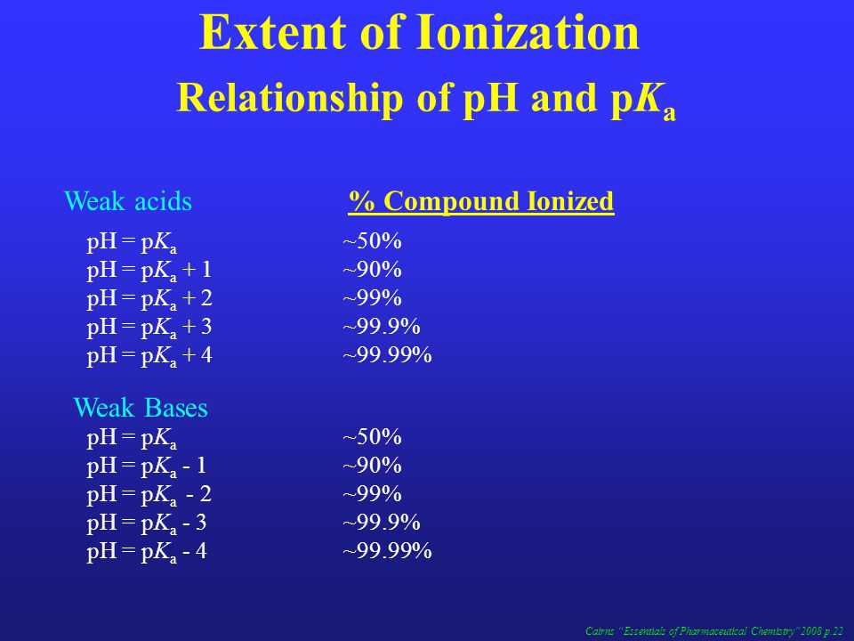 Extent of Ionization Relationship of pH and pK a Weak acids % Compound Ionized Weak Bases pH = pK a ~50% pH = pK a + 1~90% pH = pK a + 2~99% pH = pK a + 3~99.9% pH = pK a + 4~99.99% pH = pK a ~50% pH = pK a - 1~90% pH = pK a - 2~99% pH = pK a - 3~99.9% pH = pK a - 4~99.99% Cairns Essentials of Pharmaceutical Chemistry 2008 p.22
