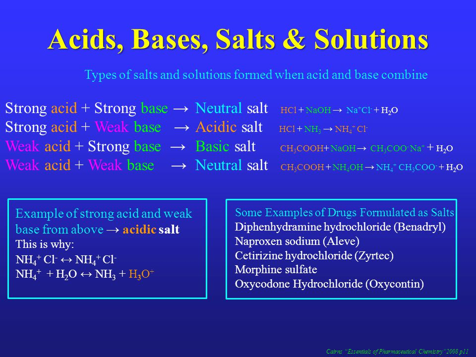 Acids, Bases, Salts & Solutions Types of salts and solutions formed when acid and base combine Strong acid + Strong base →Neutral salt HCl + NaOH → Na + Cl - + H 2 O Strong acid + Weak base →Acidic salt HCl + NH 3 → NH 4 + Cl - Weak acid + Strong base →Basic salt CH 3 COOH+ NaOH → CH 3 COO - Na + + H 2 O Weak acid + Weak base →Neutral salt CH 3 COOH + NH 4 OH → NH 4 + CH 3 COO - + H 2 O Cairns Essentials of Pharmaceutical Chemistry 2008 p11 NH 4 + Cl - ↔ NH 4 + Cl - NH 4 + + H 2 O ↔ NH 3 + H 3 O + Example of strong acid and weak base from above → acidic salt This is why: Some Examples of Drugs Formulated as Salts Diphenhydramine hydrochloride (Benadryl) Naproxen sodium (Aleve) Cetirizine hydrochloride (Zyrtec) Morphine sulfate Oxycodone Hydrochloride (Oxycontin)