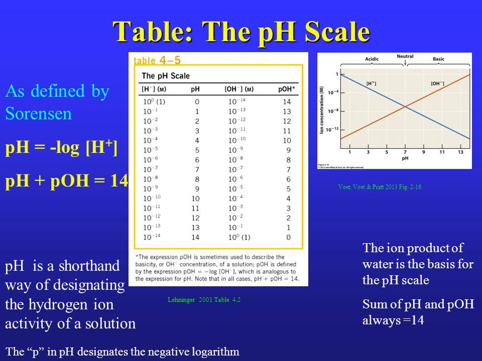 pH's of Some Aqueous Fluids Lehninger 2000, Figure 4.13 >pH 7 basic [H + ] < [OH - ] pH 7 neutral [H + ] = [OH - ] <pH 7 acidic [H + ] > [OH - ]
