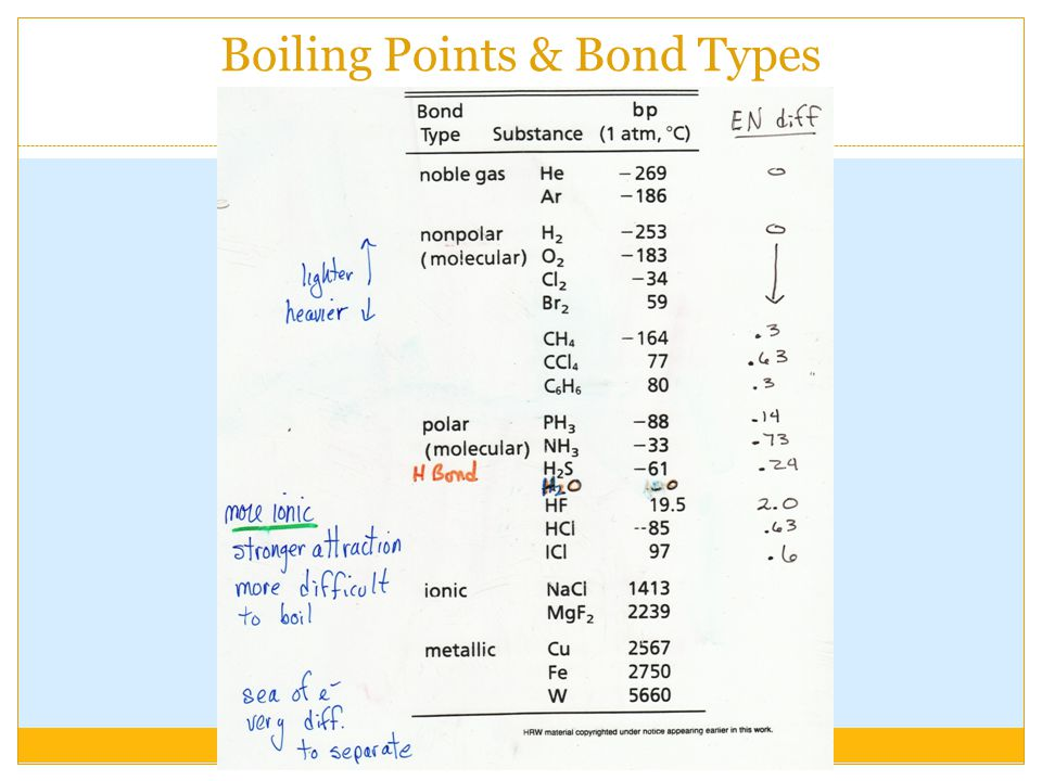 Boiling Points & Bond Types