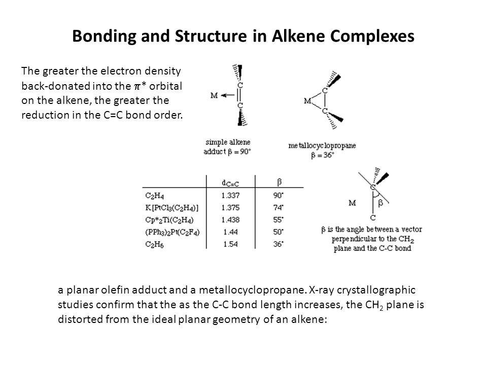 Bonding and Structure in Alkene Complexes The greater the electron density back-donated into the  * orbital on the alkene, the greater the reduction in the C=C bond order.